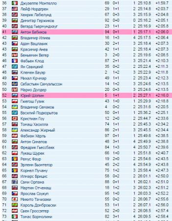 Биатлон сегодня. КМ 2017 в Пхенчхане, мужской спринт 3.03.2017: результаты, видео