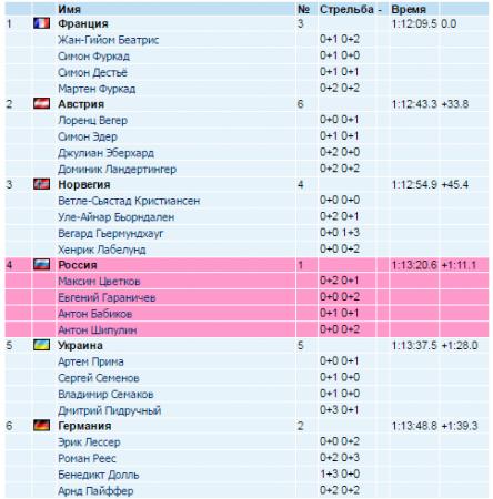 Биатлон сегодня. 7 этап КМ 2017 в Пхенчхане, эстафета 5 марта мужчины, женщины: результаты, видео