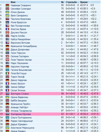 Биатлон. КМ 2017/18 в Эстенсунде, женская индивидуальная гонка 29.11.2017: результаты, ВИДЕО