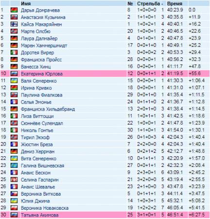 Результаты масс-старта 21.01.2018, КМ по биатлону 2017-2018 в Антхольце. ВИДЕО