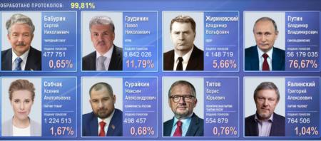 Результаты выборов 18 марта 2018 в России: официальные результаты ЦИК