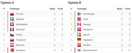 Россия – Беларусь, ЧМ-2018 по хоккею, матч 7.05.2018: прямая онлайн трансляция, прогноз