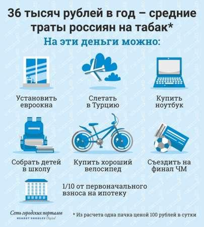С 1 июля траты россиян на вредные привычки существенно выросли