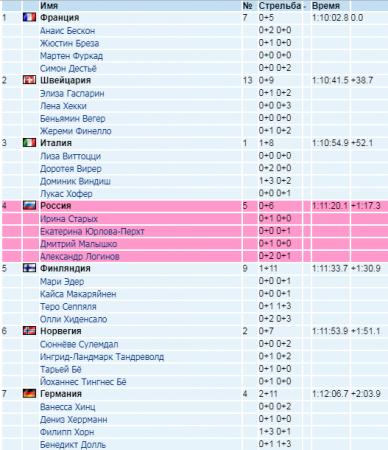 Биатлон. КМ 2018-2019 02.12.2018: результаты, ВИДЕО